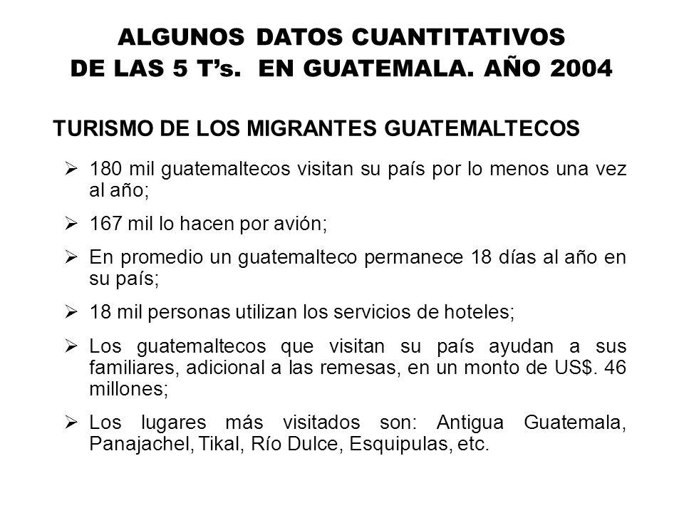 180 mil guatemaltecos visitan su país por lo menos una vez al año; 167 mil lo hacen por avión; En promedio un guatemalteco permanece 18 días al año en su país; 18 mil personas utilizan los servicios de hoteles; Los guatemaltecos que visitan su país ayudan a sus familiares, adicional a las remesas, en un monto de US$.