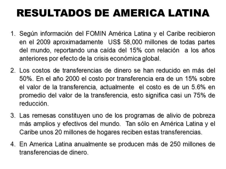 1.Según información del FOMIN América Latina y el Caribe recibieron en el 2009 aproximadamente US$ 58,000 millones de todas partes del mundo, reportando una caída del 15% con relación a los años anteriores por efecto de la crisis económica global.