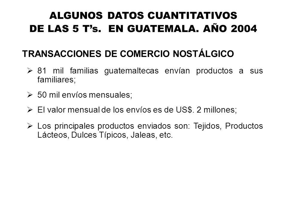 81 mil familias guatemaltecas envían productos a sus familiares; 50 mil envíos mensuales; El valor mensual de los envíos es de US$. 2 millones; Los pr