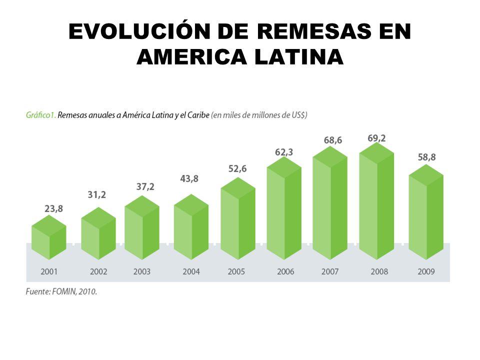 3.CÓMO PUEDEN ADAPTARES LOS PRODUCTOS FINANCIEROS AL PROCESO DE LAS REMESAS SEGUROS: un inmigrante en los USA compra seguros de vida o de salud para sus parientes en América Latina.