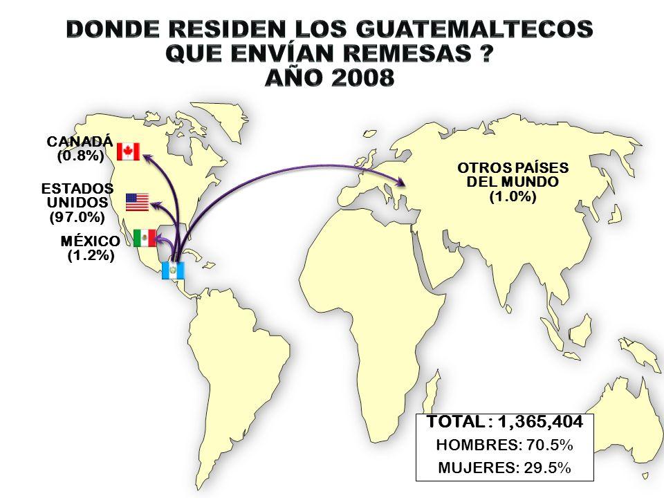 TOTAL : 1,365,404 HOMBRES: 70.5% MUJERES: 29.5% CANADÁ (0.8%) ESTADOS UNIDOS (97.0%) MÉXICO (1.2%) OTROS PAÍSES DEL MUNDO (1.0%)