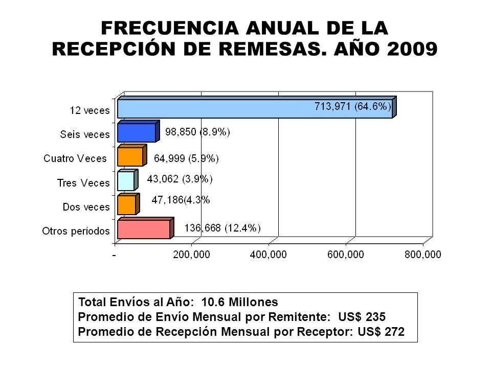 FRECUENCIA ANUAL DE LA RECEPCIÓN DE REMESAS. AÑO 2009 Total Envíos al Año: 10.6 Millones Promedio de Envío Mensual por Remitente: US$ 235 Promedio de