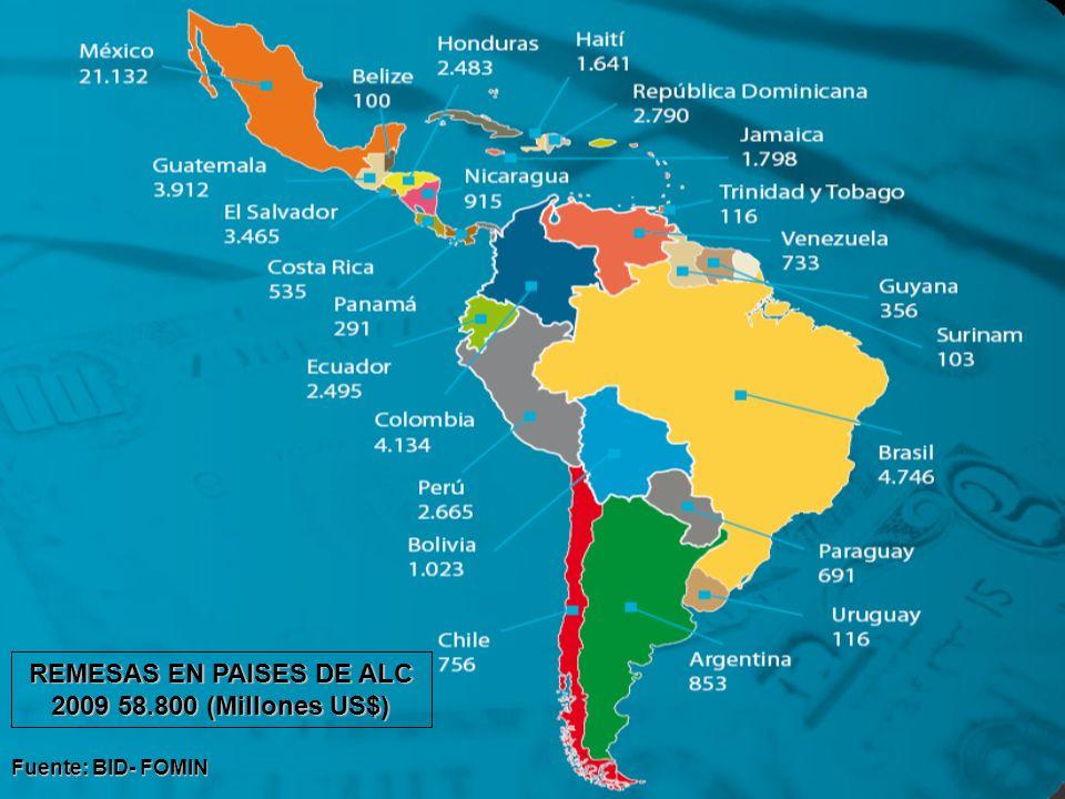 REMESAS EN PAISES DE ALC 2009 58.800 (Millones US$) Fuente: BID- FOMIN