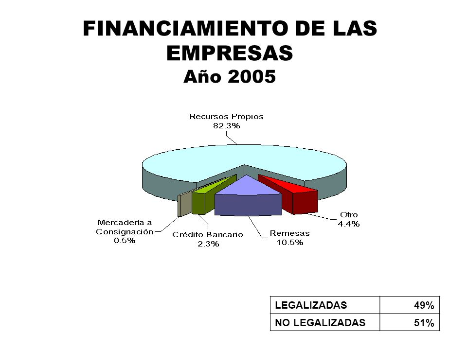 FINANCIAMIENTO DE LAS EMPRESAS Año 2005 LEGALIZADAS49% NO LEGALIZADAS51%