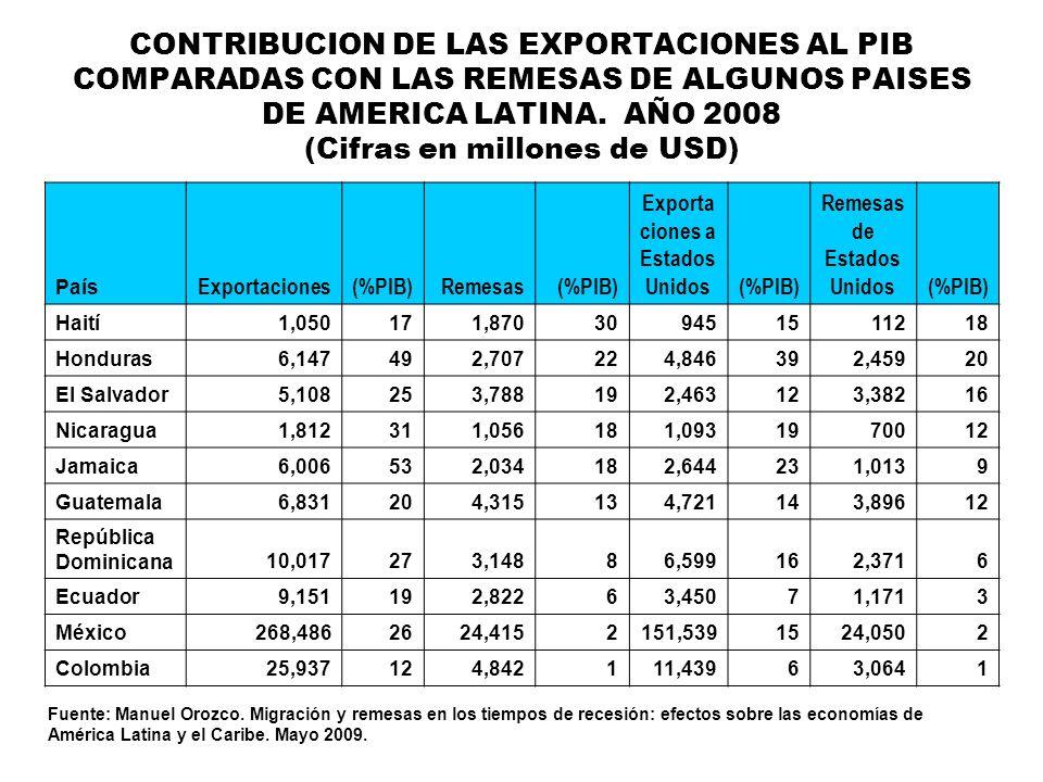 CONTRIBUCION DE LAS EXPORTACIONES AL PIB COMPARADAS CON LAS REMESAS DE ALGUNOS PAISES DE AMERICA LATINA. AÑO 2008 (Cifras en millones de USD) País Exp