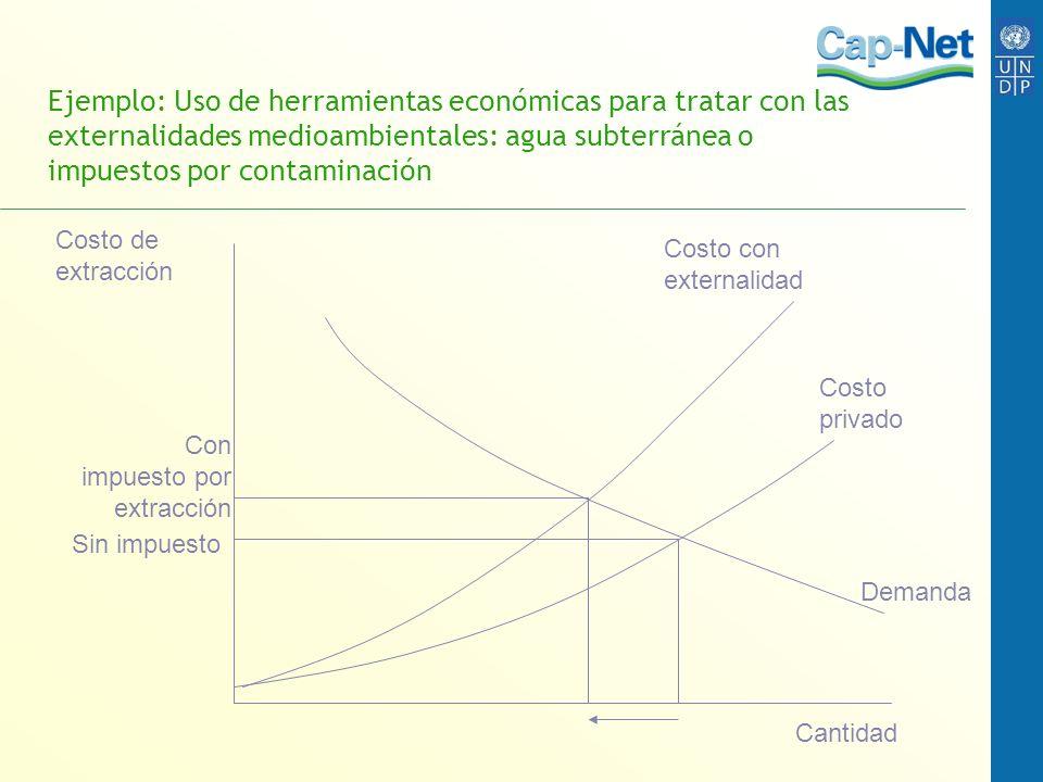 Ejemplo: Uso de herramientas económicas para tratar con las externalidades medioambientales: agua subterránea o impuestos por contaminación Costo con