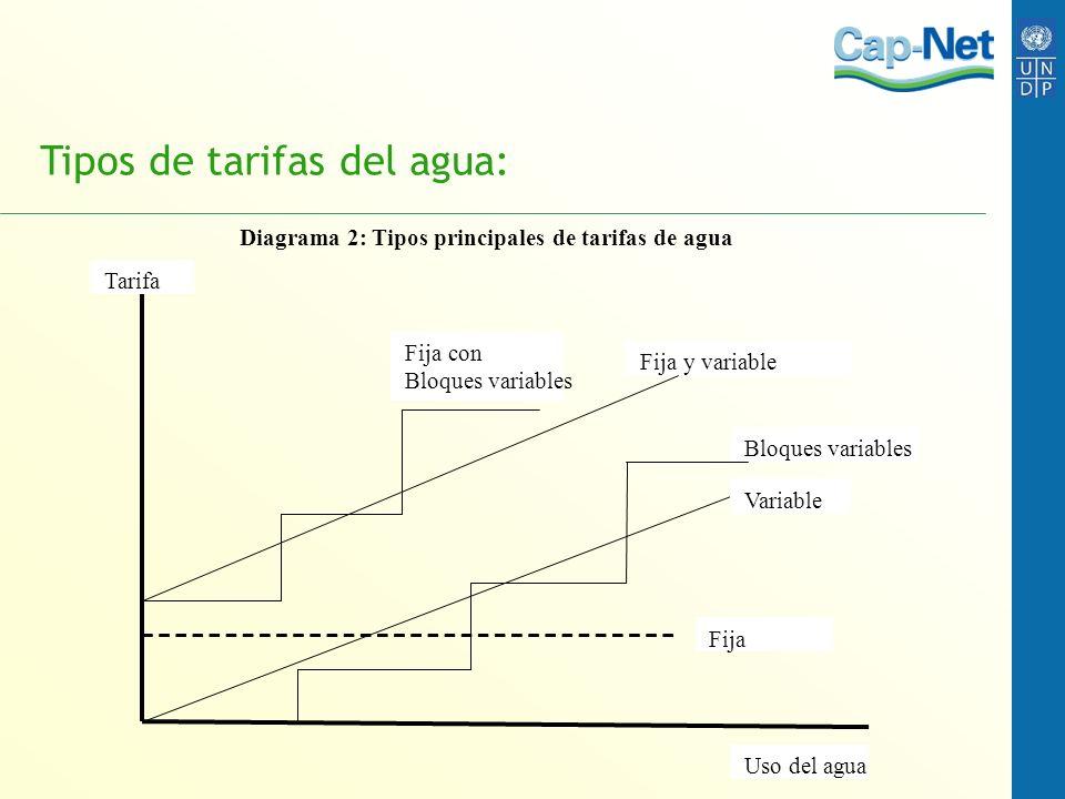 Tipos de tarifas del agua: Diagrama 2: Tipos principales de tarifas de agua Uso del agua Tarifa Fija y variable Variable Bloques variables Fija Fija c