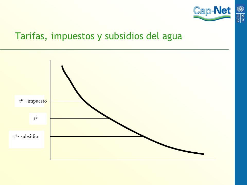 Tarifas, impuestos y subsidios del agua t* t*+ impuesto t*- subsidio