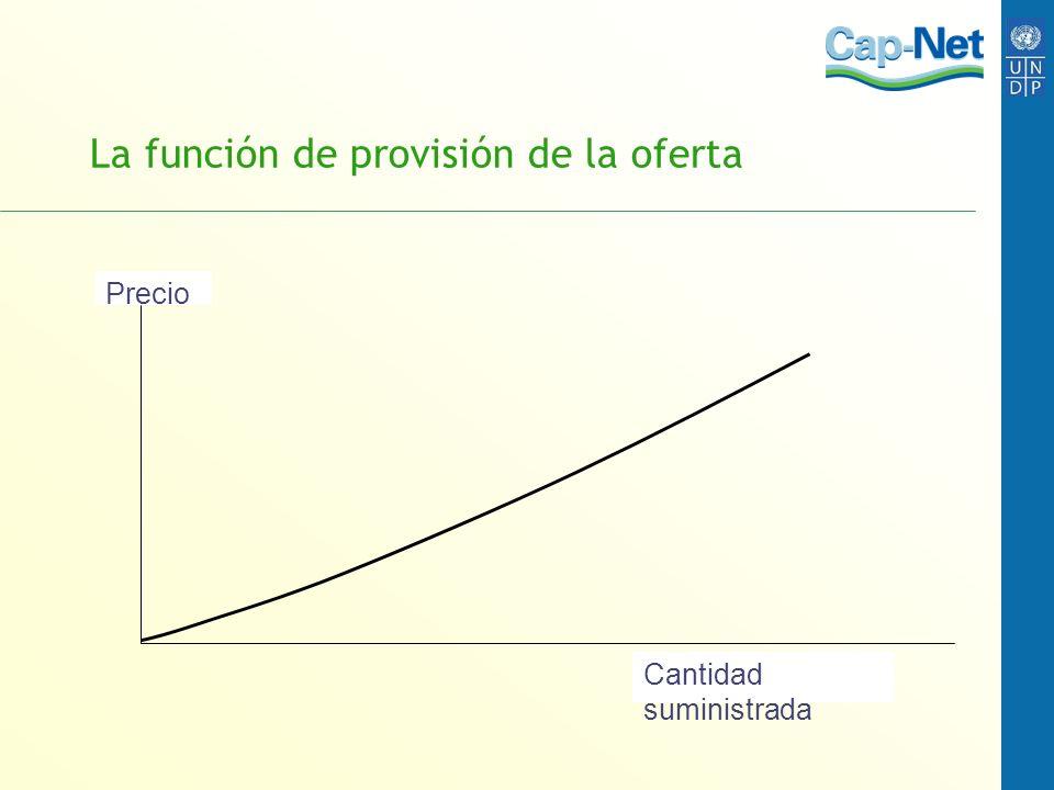 El rol de los costos variables y fijos Ingresos, Costos y Costo fijo H Costos variables fn.