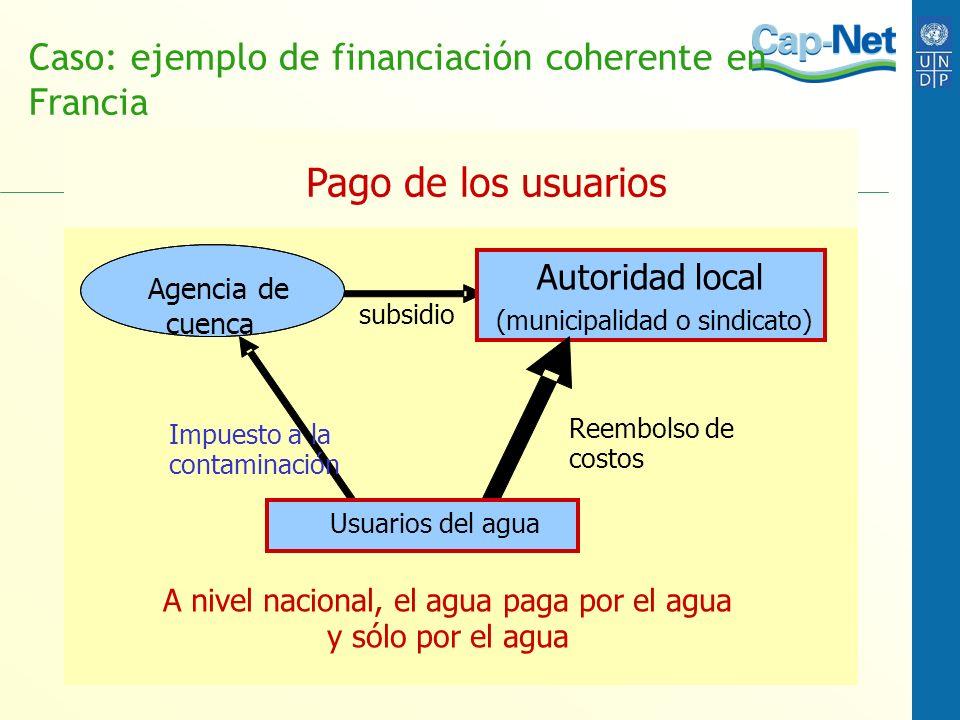 Caso: ejemplo de financiación coherente en Francia Pago de los usuarios subsidio Agencia de cuenca Impuesto a la contaminación Autoridad local (munici