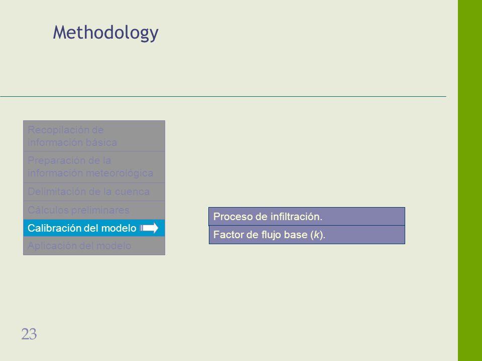 23 Methodology Proceso de infiltración. Factor de flujo base (k). Recopilación de información básica Preparación de la información meteorológica Calib