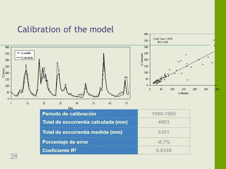28 Calibration of the model Período de calibración1980-1985 Total de escorrentía calculada (mm)4883 Total de escorrentía medida (mm)5351 Porcentaje de error-8,7% Coeficiente R 2 0,8338