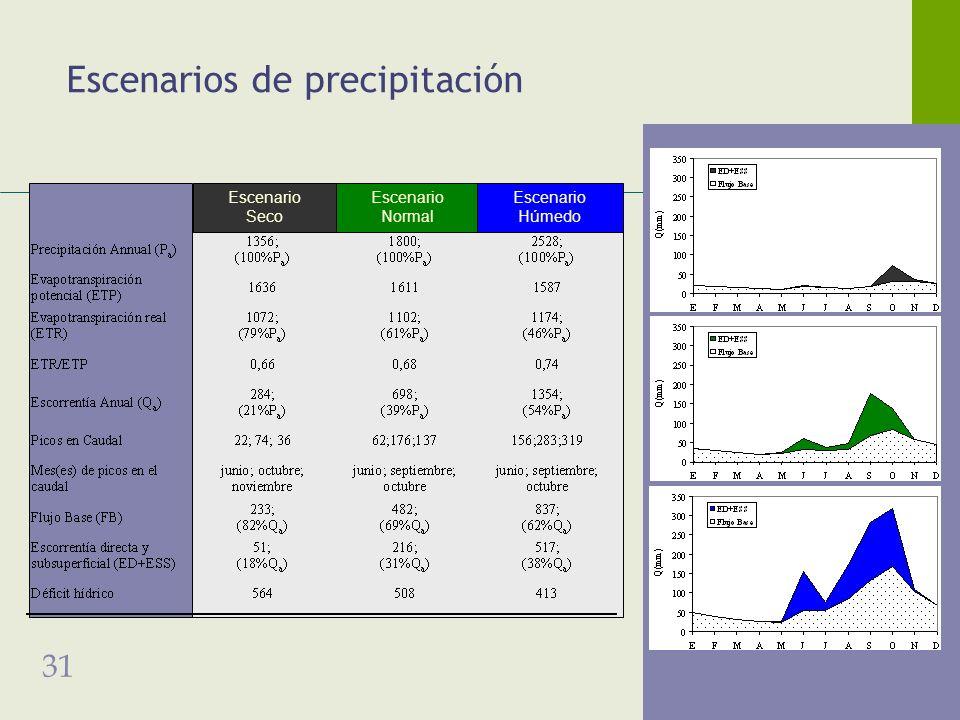 31 Escenarios de precipitación Escenario Seco Escenario Normal Escenario Húmedo