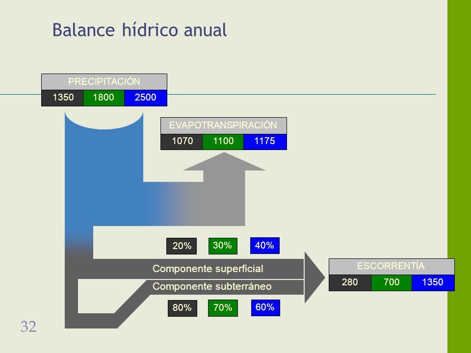 32 Balance hídrico anual Componente superficial Componente subterráneo 20% 30% 40% 1350 18002500 PRECIPITACIÓN 107011001175 EVAPOTRANSPIRACIÓN 280700 1350 ESCORRENTÍA 80% 70% 60%