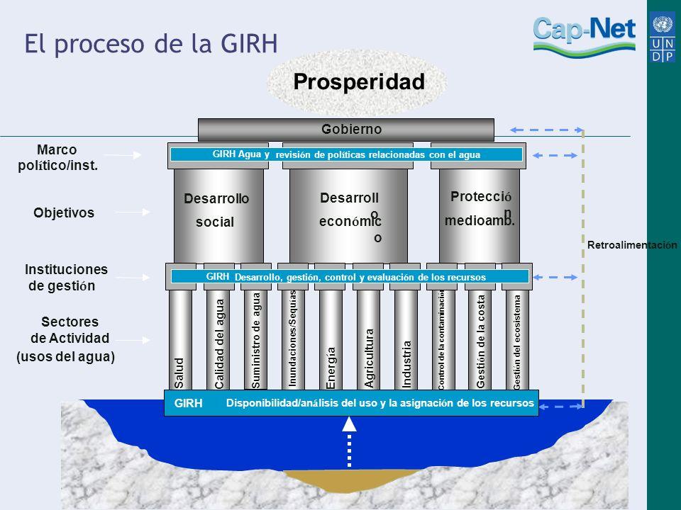 Gobierno SaludCalidad del agua Suministro de agua Inundaciones / Sequ í as Energ í a AgriculturaIndustria Control de la contaminaci ó n Gesti ó n de l