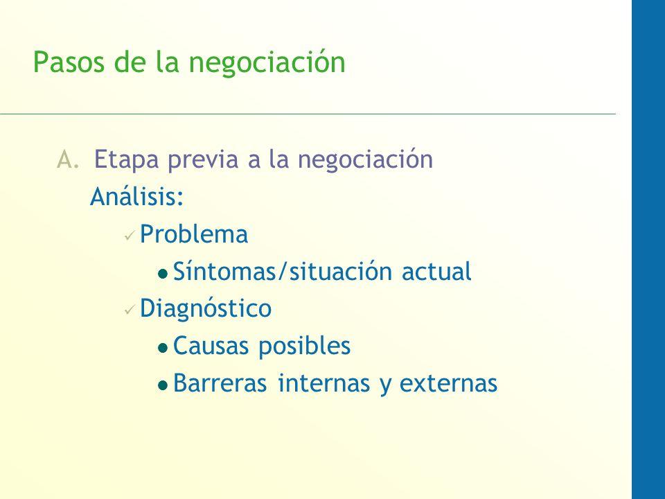 Pasos de la negociación A.Etapa previa a la negociación Análisis: Problema Síntomas/situación actual Diagnóstico Causas posibles Barreras internas y e