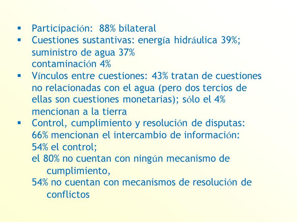 Participaci ó n: 88% bilateral Cuestiones sustantivas: energ í a hidr á ulica 39%; suministro de agua 37% contaminaci ó n 4% V í nculos entre cuestiones: 43% tratan de cuestiones no relacionadas con el agua (pero dos tercios de ellas son cuestiones monetarias); s ó lo el 4% mencionan a la tierra Control, cumplimiento y resoluci ó n de disputas: 66% mencionan el intercambio de informaci ó n: 54% el control; el 80% no cuentan con ning ú n mecanismo de cumplimiento, 54% no cuentan con mecanismos de resoluci ó n de conflictos