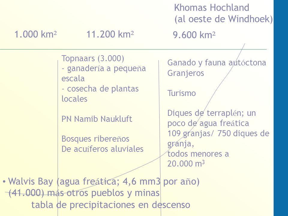 Walvis Bay (agua fre á tica; 4,6 mm3 por a ñ o) (41.000) m á s otros pueblos y minas tabla de precipitaciones en descenso Khomas Hochland (al oeste de Windhoek) Topnaars (3.000) - ganader í a a peque ñ a escala - cosecha de plantas locales PN Namib Naukluft Bosques ribere ñ os De acu í feros aluviales 1.000 km ² 11.200 km ² 9.600 km ² Ganado y fauna aut ó ctona Granjeros Turismo Diques de terrapl é n; un poco de agua fre á tica 109 granjas/ 750 diques de granja, todos menores a 20.000 m 3