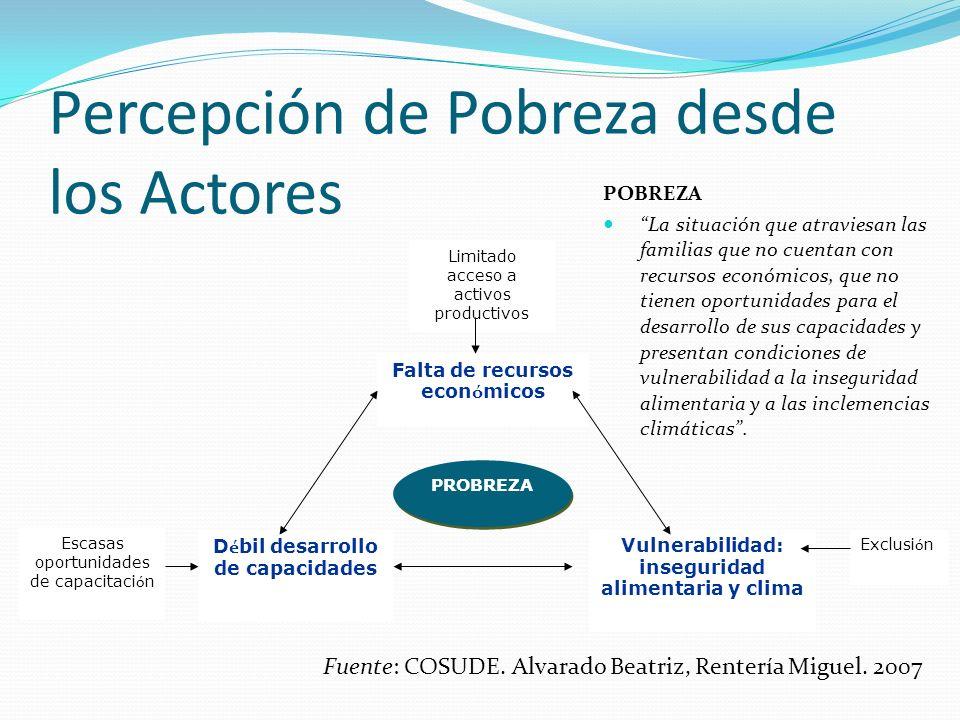 Percepción de Pobreza desde los Actores PROBREZA Falta de recursos econ ó micos Vulnerabilidad: inseguridad alimentaria y clima D é bil desarrollo de