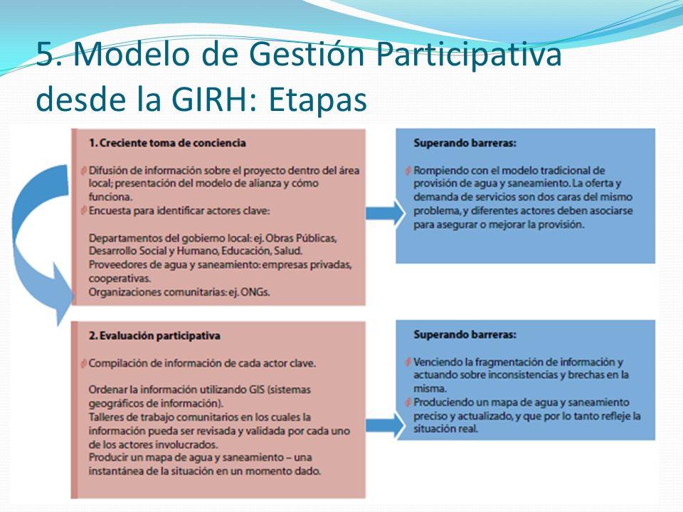 5. Modelo de Gestión Participativa desde la GIRH: Etapas