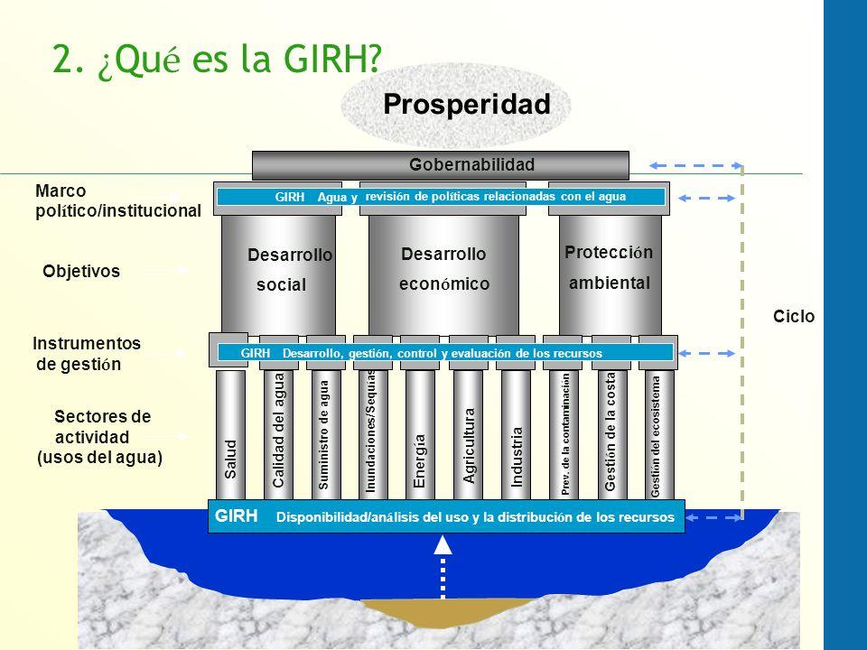 Gobernabilidad Salud Calidad del agua Suministro de agua Inundaciones/Sequ í as Energ í a Agricultura Industria Prev. de la contaminaci ó n Gesti ó n