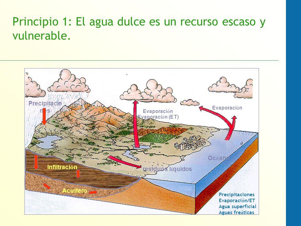 Principio 1: El agua dulce es un recurso escaso y vulnerable. Oc é ano Evaporaci ó n Evaporaci ó n (ET) residuos l í quidos Precipitacio nes Acu í fer