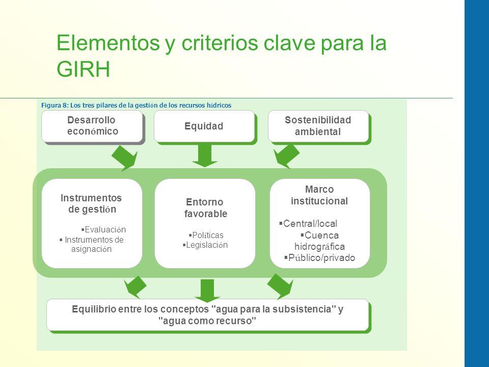 Figura 8: Los tres pilares de la gesti ó n de los recursos h í dricos Desarrollo econ ó mico Desarrollo econ ó mico Equidad Sostenibilidad ambiental S
