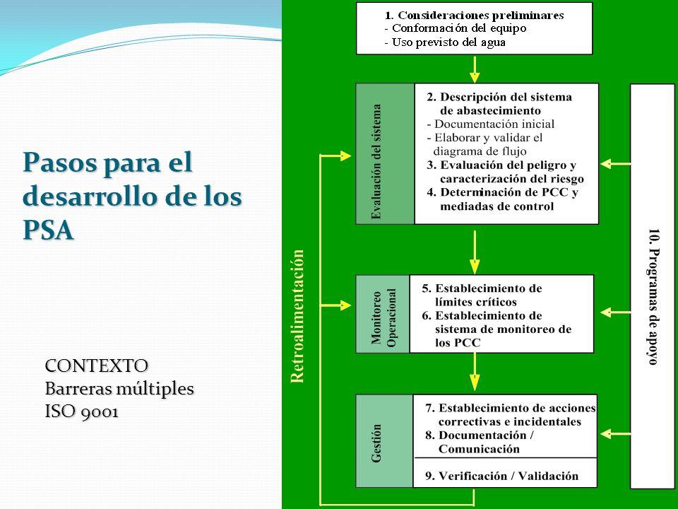 Pasos para el desarrollo de los PSA CONTEXTO Barreras múltiples ISO 9001