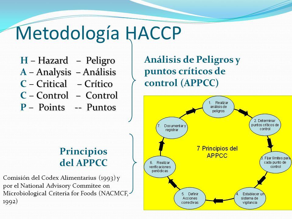 Hazard – Peligro H – Hazard – Peligro Analysis – Análisis A – Analysis – Análisis Critical – Crítico C – Critical – Crítico Control – Control C – Cont