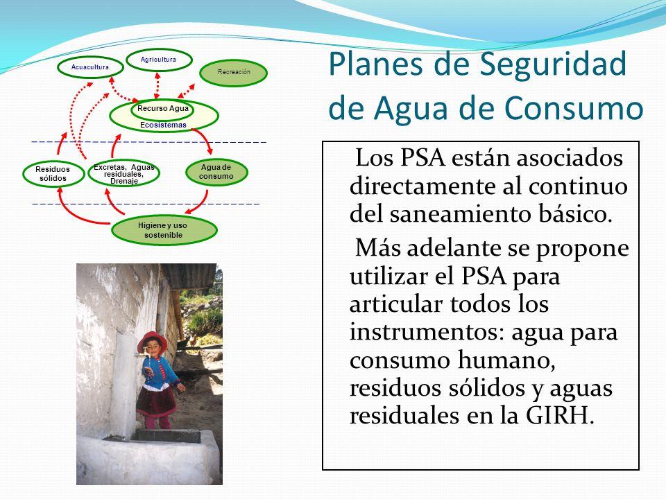 Excretas, Aguas residuales, Drenaje Higiene y uso sostenible Agua de consumo Agricultura Ecosistemas Recurso Agua Acuacultura Residuos sólidos Planes