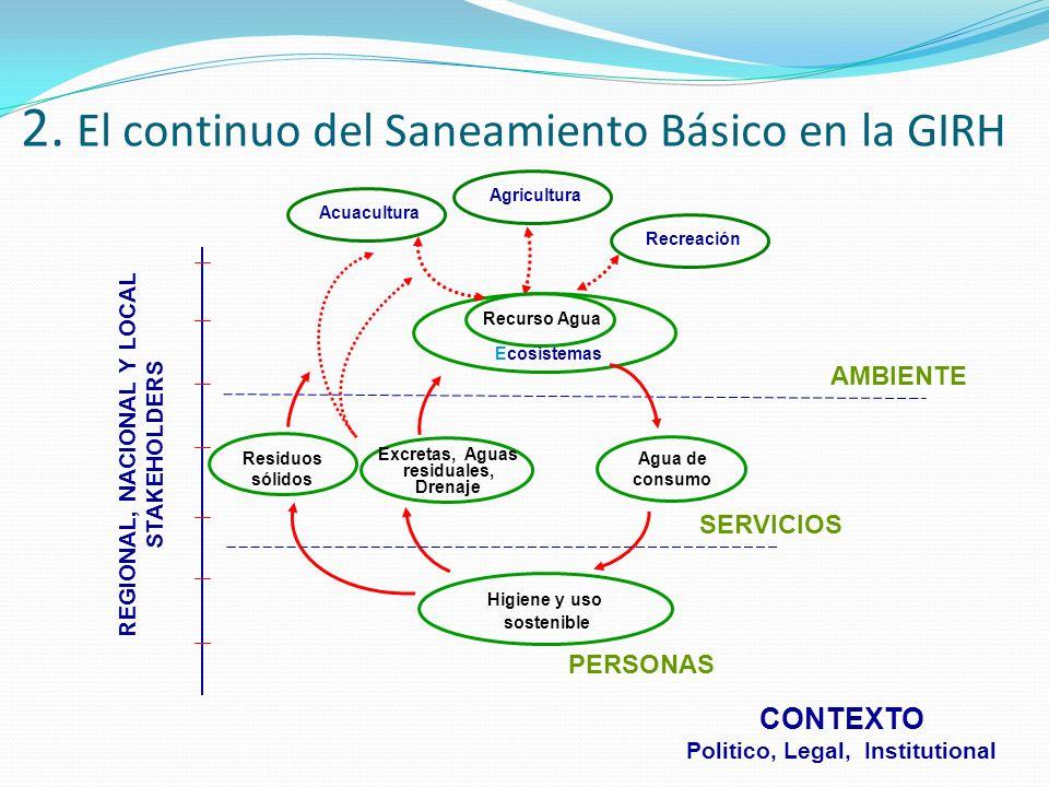 PLAN DIRECTOR PARA EL MANEJO DE LOS RESIDUOS SÓLIDOS MUNICIPALES Principio de Política: Asociación con la GIRH.