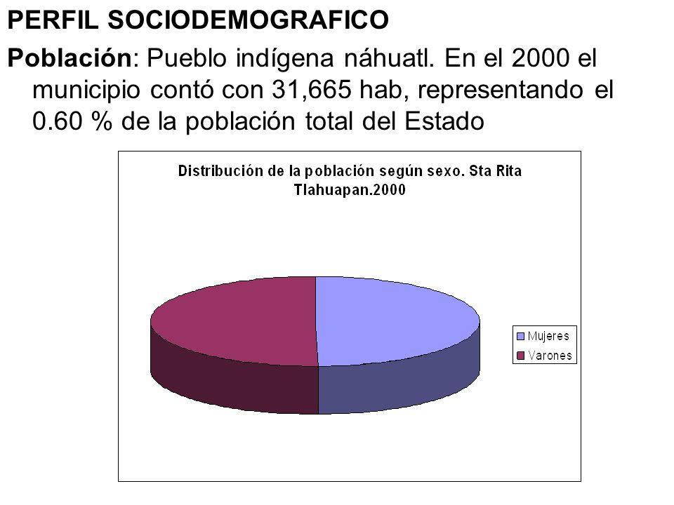 PERFIL SOCIODEMOGRAFICO Población: Pueblo indígena náhuatl. En el 2000 el municipio contó con 31,665 hab, representando el 0.60 % de la población tota