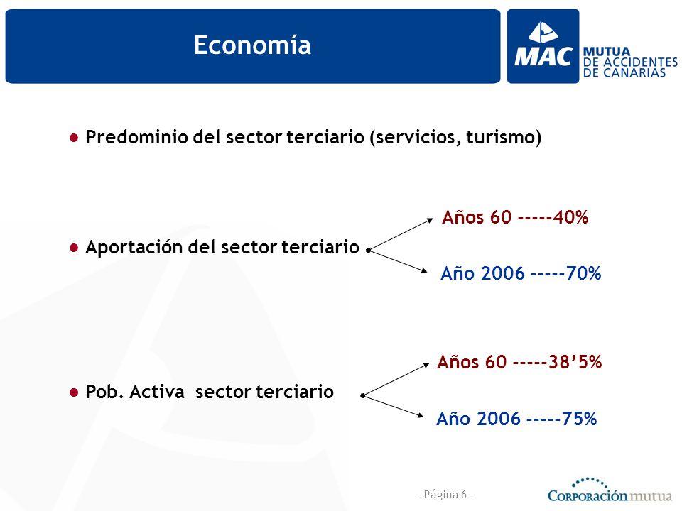 - Página 6 - Economía Predominio del sector terciario (servicios, turismo) Aportación del sector terciario Años 60 -----40% Año 2006 -----70% Pob. Act