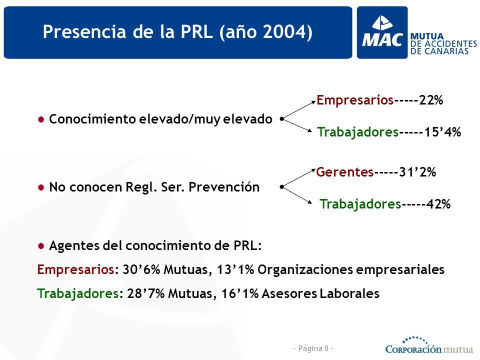 - Página 8 - Presencia de la PRL (año 2004) Conocimiento elevado/muy elevado Empresarios-----22% Trabajadores-----154% Agentes del conocimiento de PRL: Empresarios: 306% Mutuas, 131% Organizaciones empresariales Trabajadores: 287% Mutuas, 161% Asesores Laborales No conocen Regl.