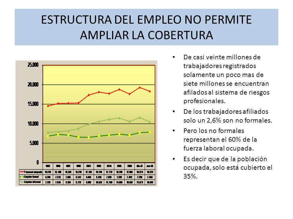 SUBEMPLEO Y TEMPORALIDAD El crecimiento de la cobertura se ve afectada por la estructura del empleo y la disminución de la población laboral a término indefinido y su reemplazo por personal temporal o con contratos deslaboralizados.