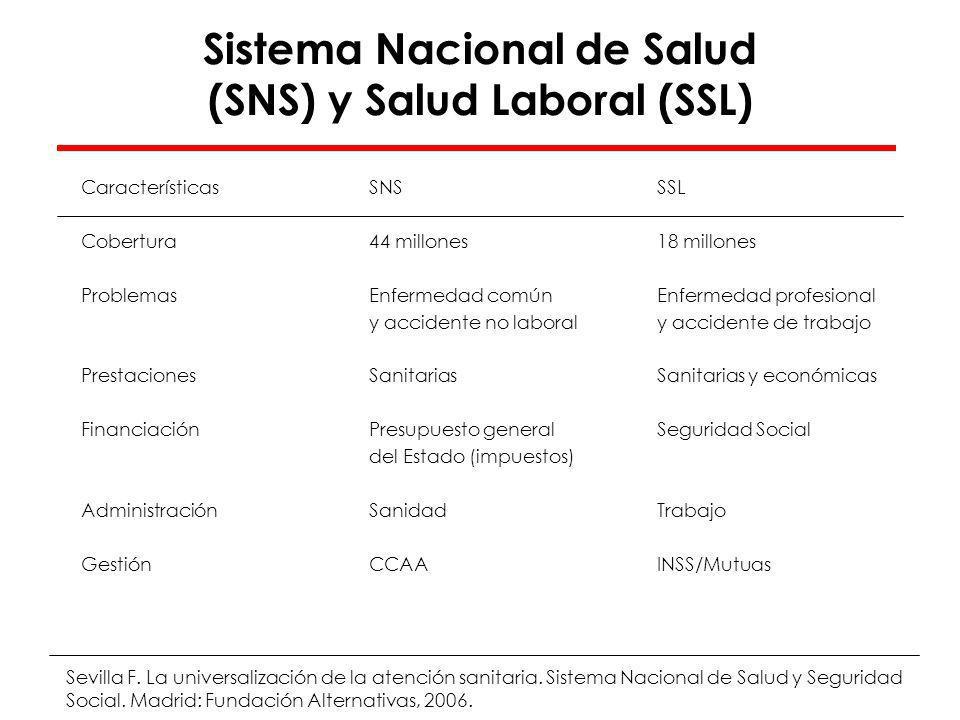 Sistema Nacional de Salud Sistema de Prevención de Riesgos Laborales Sistema de Seguridad Social FG Benavides, 2007 Sistema Nacional de Salud (SNS) y Salud Laboral (SSL) ENFERMEDAD PROFESIONAL