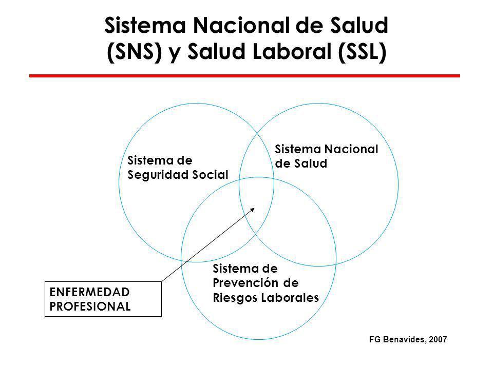 Evolución histórica de las listas de Enfermedades Profesionales en España.