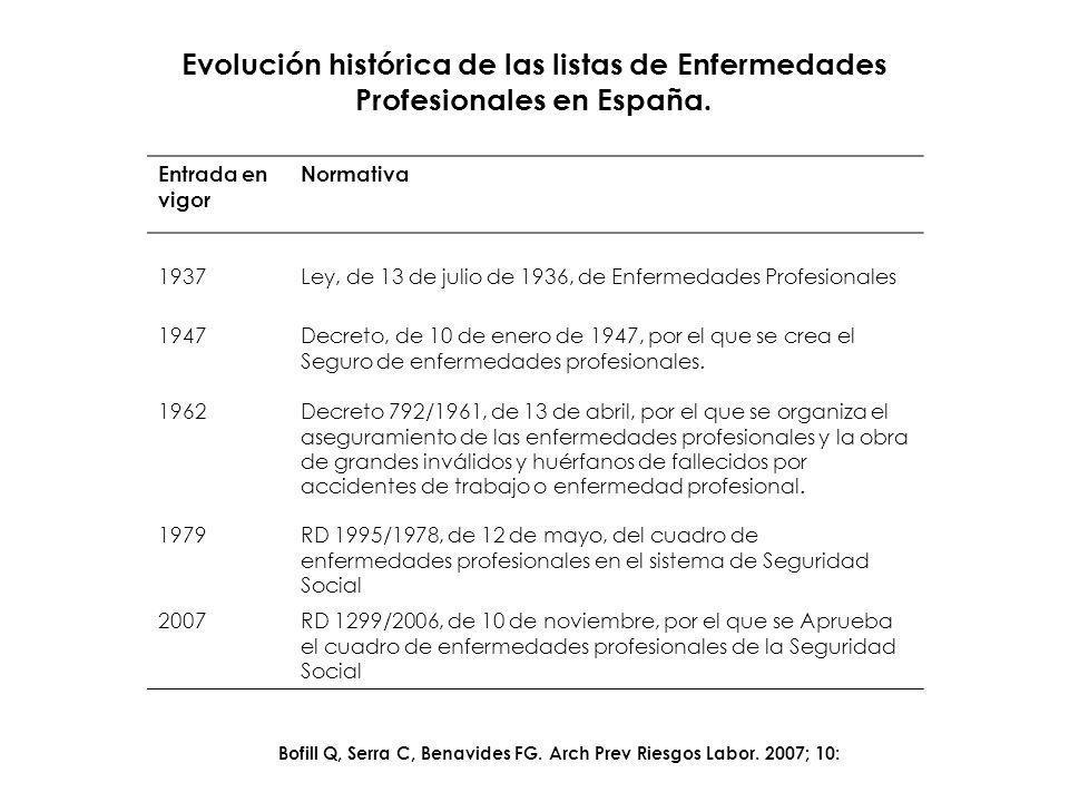 Fuente: Ministerio de Trabajo y Asuntos Sociales.