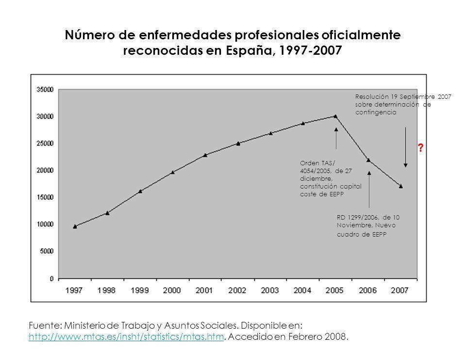 Registro de Enfermedades Profesionales: Cáncer Cánceres profesionales y cánceres reconocidos en diferentes países de Europa (adaptado Naud y Brugere 2003)