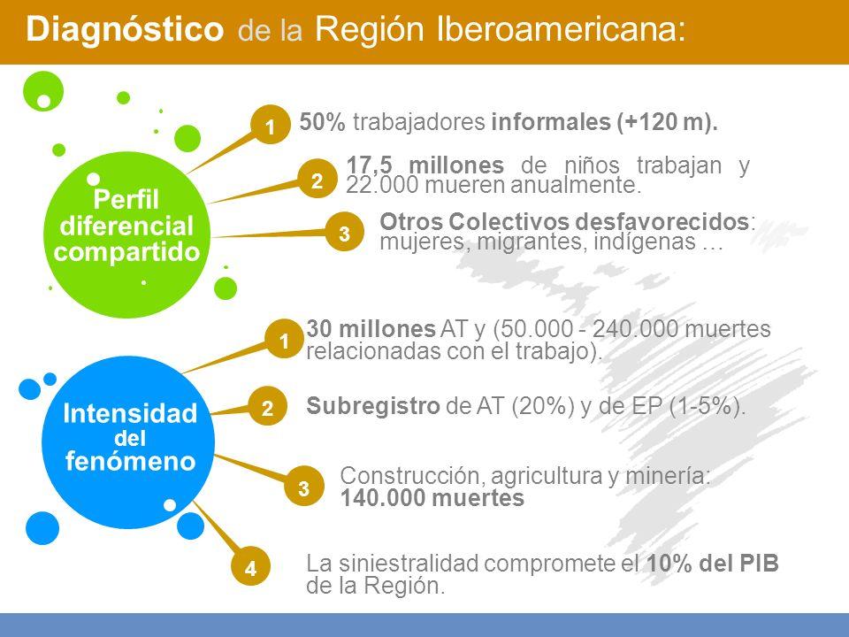 Diagnóstico de la Región Iberoamericana: 17,5 millones de niños trabajan y 22.000 mueren anualmente.