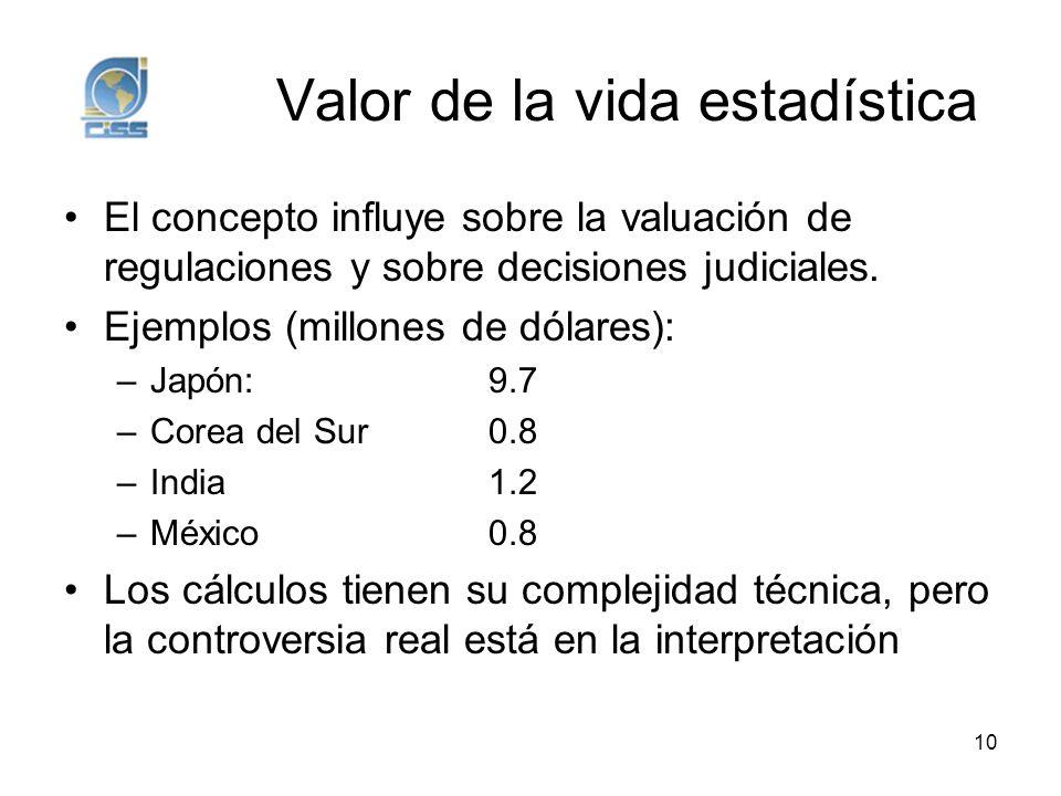Valor de la vida estadística El concepto influye sobre la valuación de regulaciones y sobre decisiones judiciales. Ejemplos (millones de dólares): –Ja