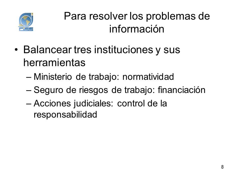 Para resolver los problemas de información Balancear tres instituciones y sus herramientas –Ministerio de trabajo: normatividad –Seguro de riesgos de