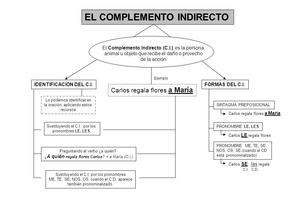 LOS COMPLEMENTOS CIRCUNSTANCIALES Los Complementos Circunstanciales (C.C.) expresan las diferentes circunstancias en que se realiza la acción del verbo.