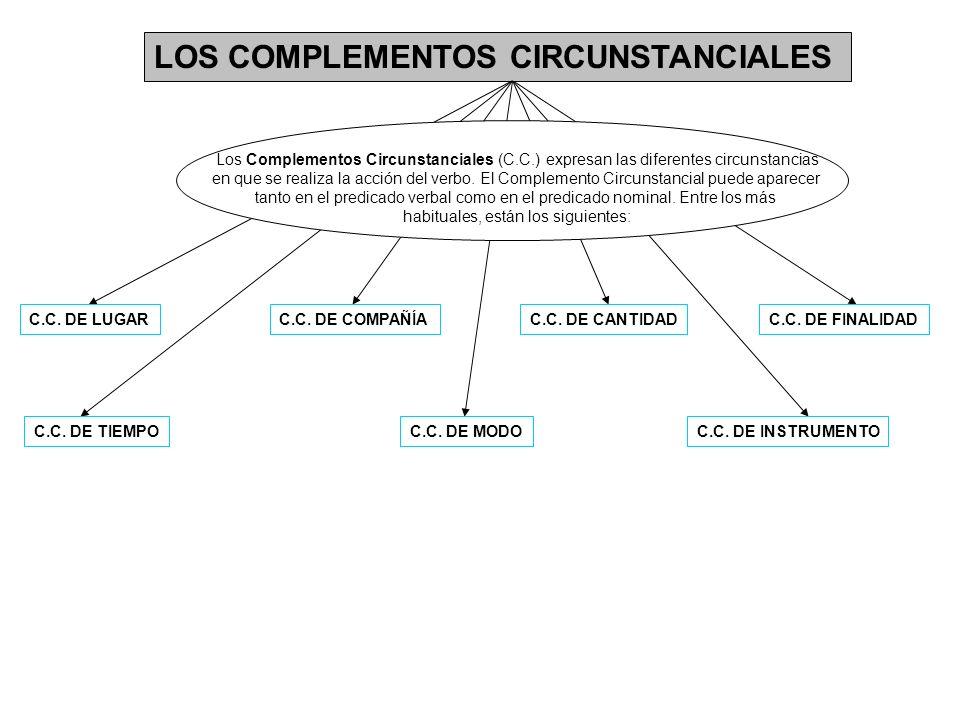 COMPLEMENTO CIRCUNSTANCIAL DE LUGAR Expresa el lugar donde se realiza la acción.Responde a las preguntas: ¿dónde?, ¿en dónde?, ¿a dónde.