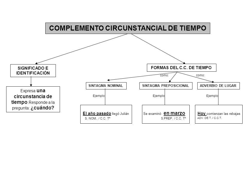 COMPLEMENTO CIRCUNSTANCIAL DE MODO Expresa el modo o manera de realizar la acción.