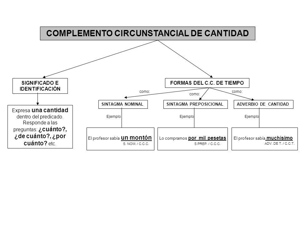 COMPLEMENTO CIRCUNSTANCIAL DE FINALIDAD Expresa l a finalidad para la que se realiza la acción.