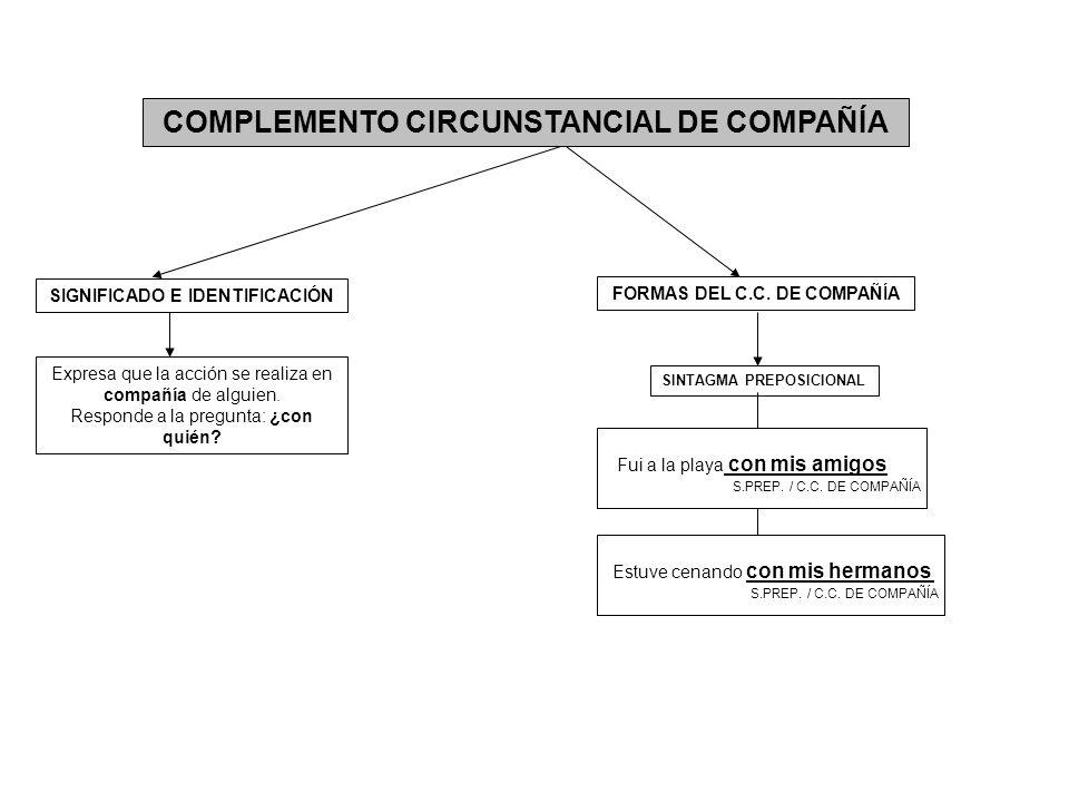 COMPLEMENTO CIRCUNSTANCIAL DE COMPAÑÍA Expresa que la acción se realiza en compañía de alguien. Responde a la pregunta: ¿con quién? FORMAS DEL C.C. DE