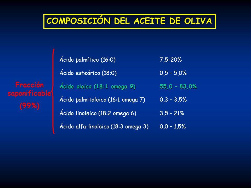 Papel de los ácidos grasos saturados La ingesta de AG saturados aumenta los niveles de colesterol en sangre, especialmente los de la fracción LDL-c Ácido palmítico (C16:0): Principal AG saturado presente en los alimentos de origen animal, siendo la grasa saturada más usada para el consumo humano.