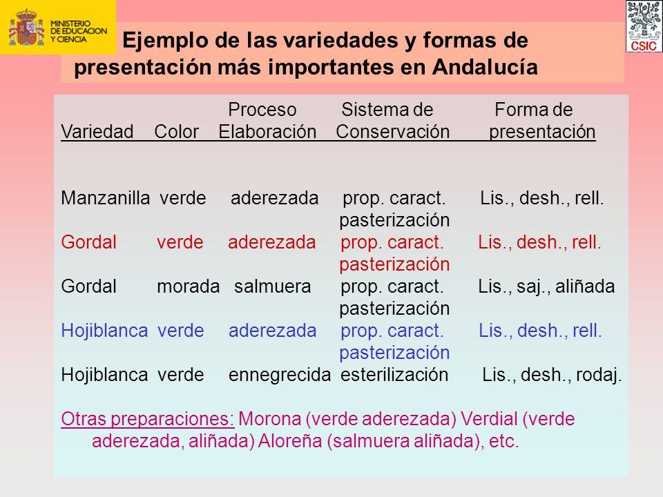 Ejemplo de las variedades y formas de presentación más importantes en Andalucía Proceso Sistema de Forma de Variedad Color Elaboración Conservación pr