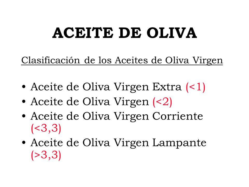 ACEITE DE OLIVA Clasificación de los Aceites de Oliva Virgen Aceite de Oliva Virgen Extra (<1) Aceite de Oliva Virgen (<2) Aceite de Oliva Virgen Corr